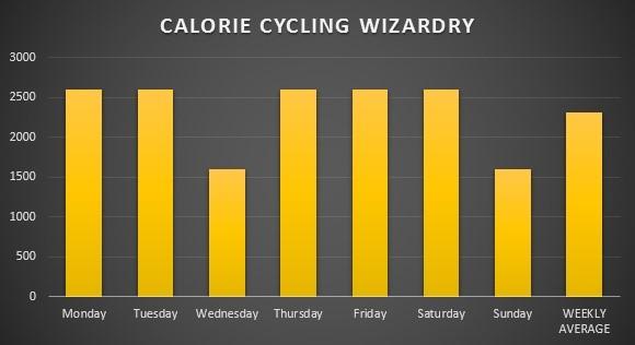 kalorier cykling
