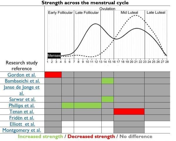 menstruatie training